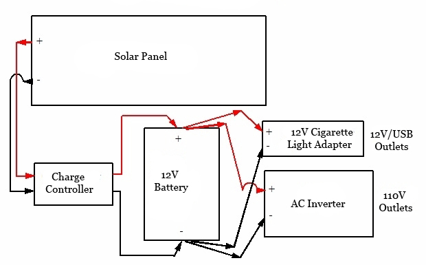 DIY portable solar generator diagram how to build diy portable solar generators quickly Camper Trailer Wiring Diagram at bakdesigns.co