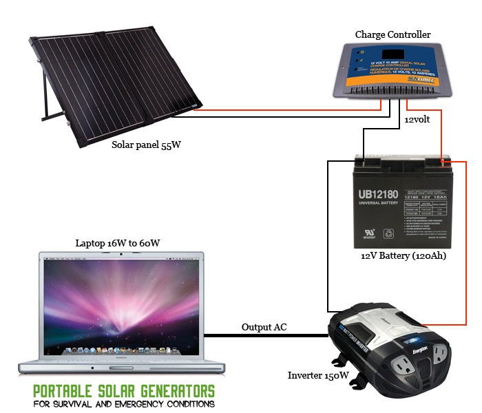 DIY portable solar generator graphical view 2 11 how to build diy portable solar generators quickly 24v portable solar system wiring diagram at aneh.co