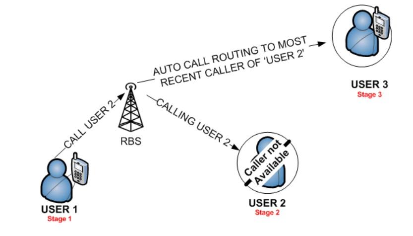 solar powered mobile network RBS