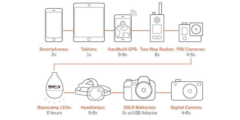 raptor-pro-solar-usb-charger