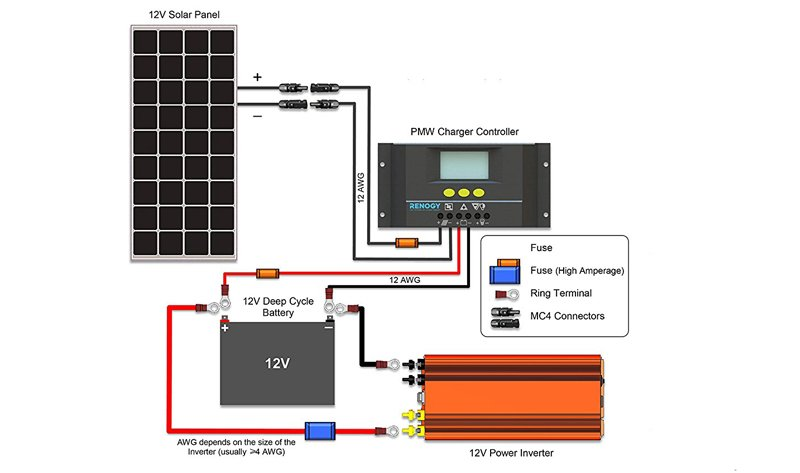 diy solar generator diagram renogy 100 watt solar panel: 12 volt mono-crystalline ... diy solar panel wiring diagram