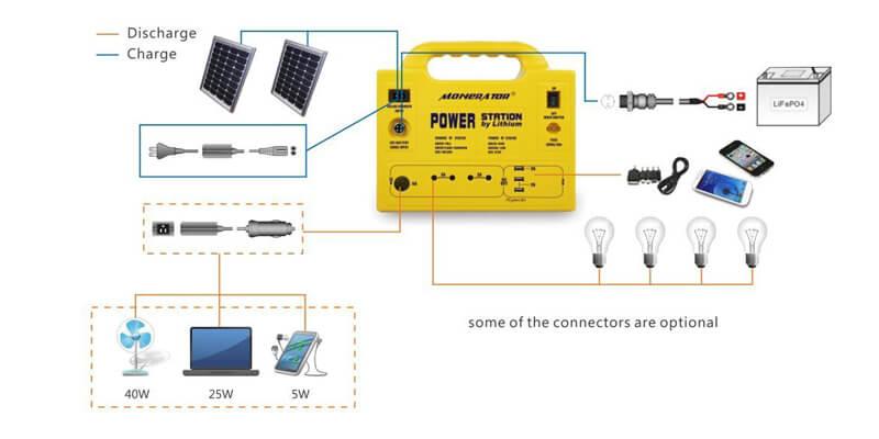 Monerator Gusto Solar Generator Features
