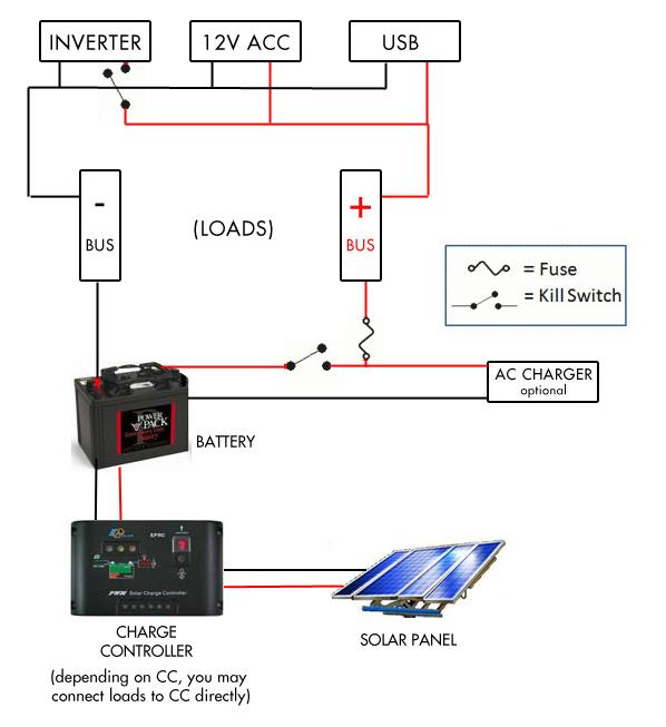 portable solar generator solar diagram portable solar power rh bestportablesolargenerators com