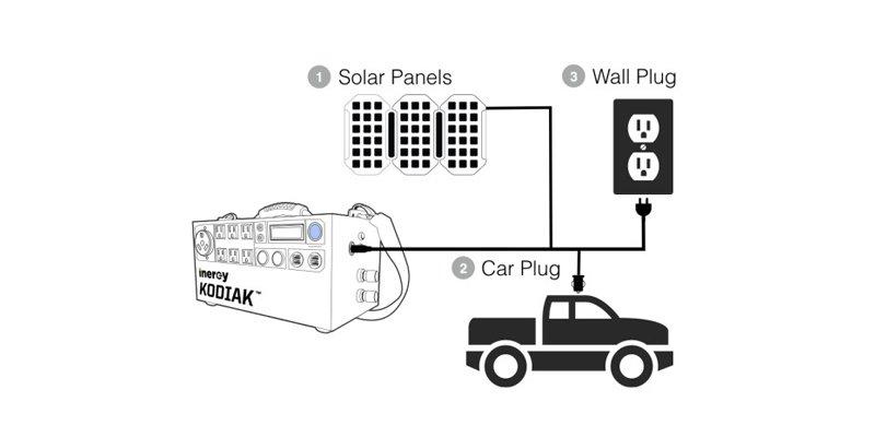Kodiak Solar Generator Inergy S Lightweight And Handy