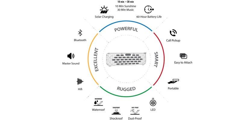 SolarBox Solar Bluetooth Speaker